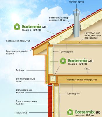 ecotermix_600